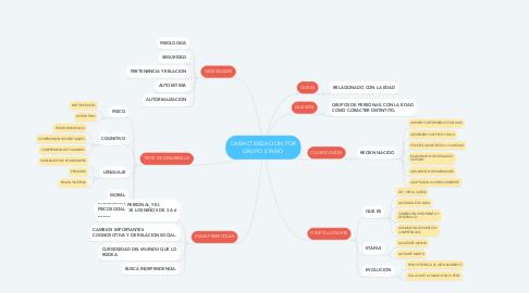 Mind Map: CARACTERIZACION POR GRUPO ETARIO