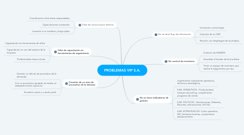 Mind Map: PROBLEMAS VIP S.A.