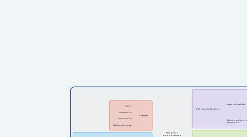 Mind Map: El registro :  medio técnicos e información  sobre el proceso de campo