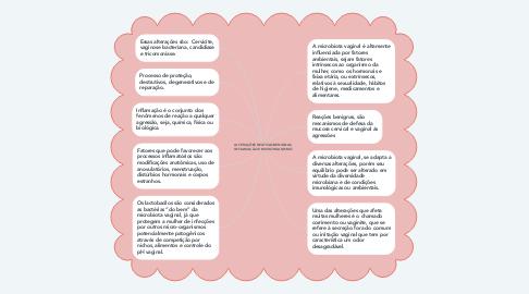 Mind Map: ALTERAÇÕES REATIVAS BENIGNAS, INFLAMAÇÃO E MICRORGANISMO