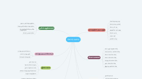 Mind Map: சொல் வளம்