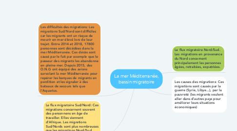 Mind Map: La mer Méditerranée, bassin migratoire