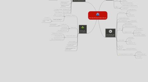 Mind Map: Worldcafé Abschlusskonferenz