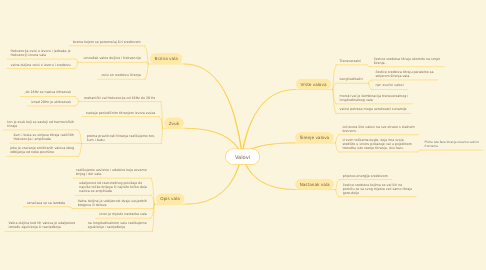 Mind Map: Valovi