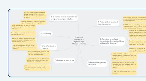 Mind Map: Invención e impacto de la imprenta en la Historia Moderna