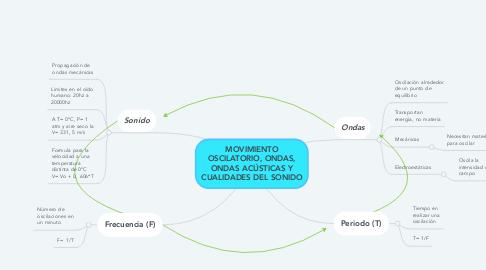 Mind Map: MOVIMIENTO OSCILATORIO, ONDAS, ONDAS ACÚSTICAS Y CUALIDADES DEL SONIDO