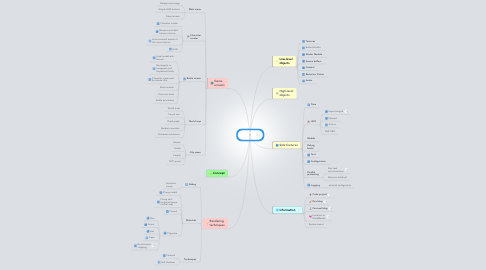 Mind Map: Claymore game