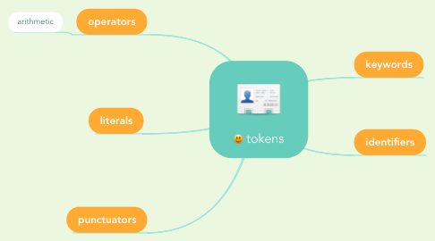 Mind Map: tokens