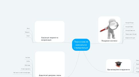 Mind Map: Персональне навчальне середовище
