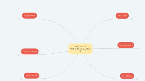 Mind Map: PRINCIPALES ASPECTOS DE LA VIDA DE: