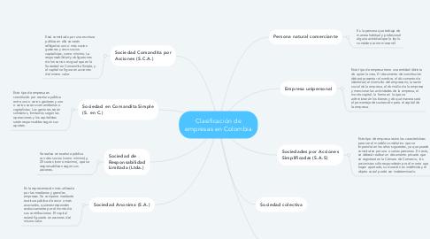 Mind Map: Clasificación de empresas en Colombia