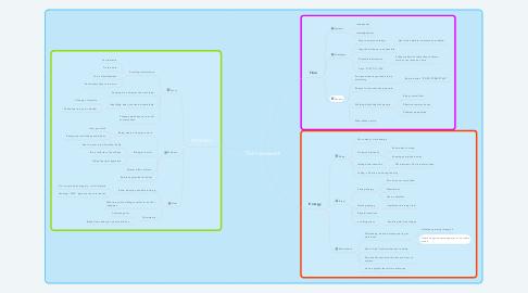 Mind Map: TEA Framework