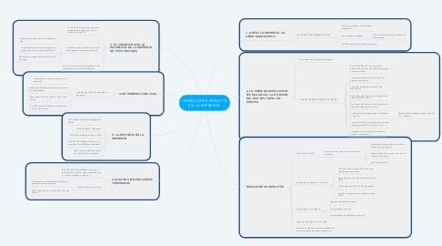 Mind Map: INVENCION E IMPACTO EN LA IMPRENTA