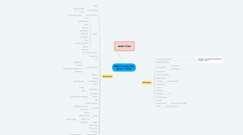 Mind Map: SMART Facilities MBA SENAI