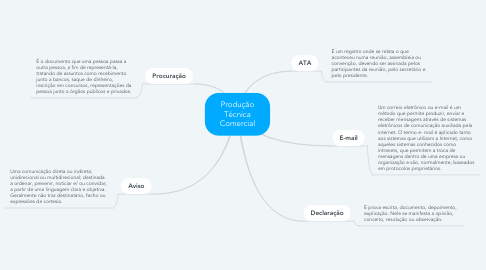 Mind Map: Produção Técnica Comercial