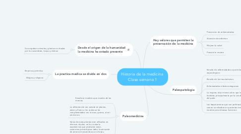 Mind Map: Historia de la medicina  Clase semana 1