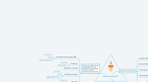 Mind Map: Satisfacción laboral