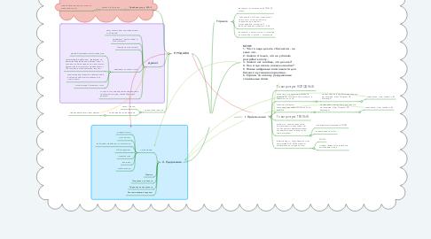 Mind Map: Digitalis.  Digital marketing agency