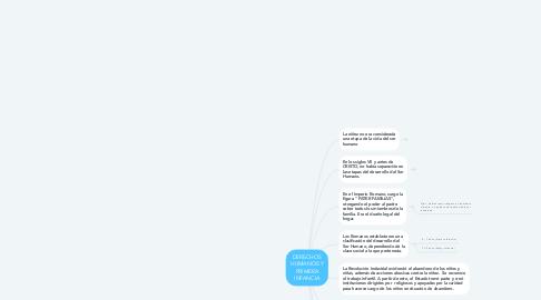 Mind Map: DERECHOS HUMANOS Y PRIMERA INFANCIA