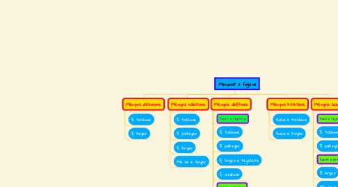 Mind Map: Mënyrat e foljeve