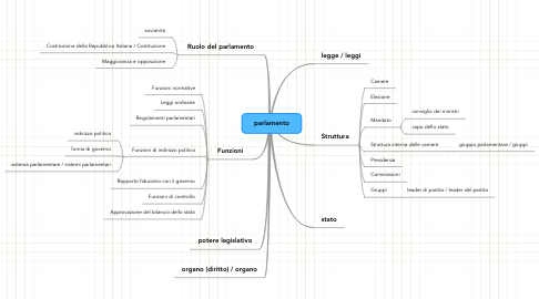Mind Map: parlamento