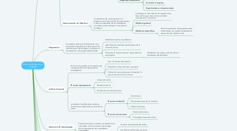Mind Map: Marco de Origen de un Proyecto
