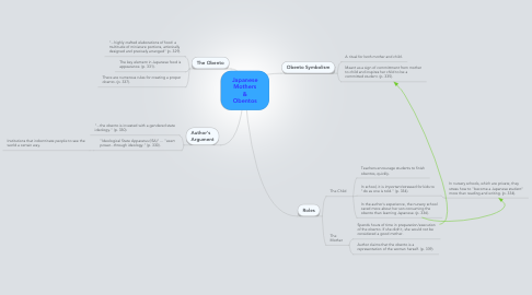 Mind Map: Japanese Mothers & Obentos