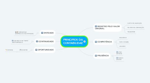 Mind Map: PRINCIPIOS DA CONTABILIDAE