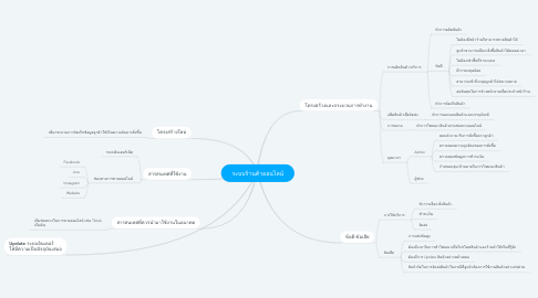 Mind Map: ระบบร้านค้าออนไลน์