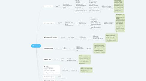 Mind Map: Обжарка кофе