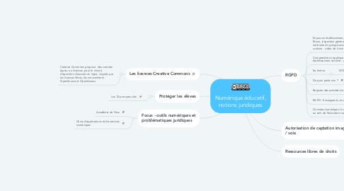 Mind Map: Numérique éducatif, notions juridiques