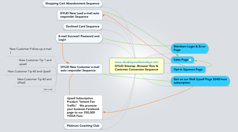 Mind Map: www.doubleyourlkesindays.com DYLID Sitemap -Browser flow & Customer Conversion Sequence