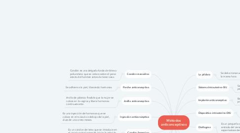 Mind Map: Métodos anticonceptivos