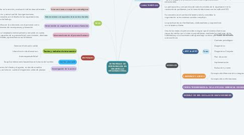 Mind Map: ESTRATEGIAS DE INTERVENCION EN DESARROLLO ORGANIZACIONAL