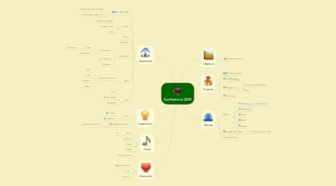 Mind Map: Conferencia 2012