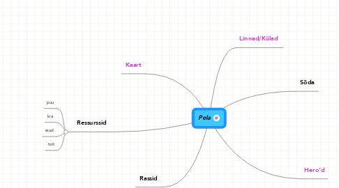 Mind Map: Pela