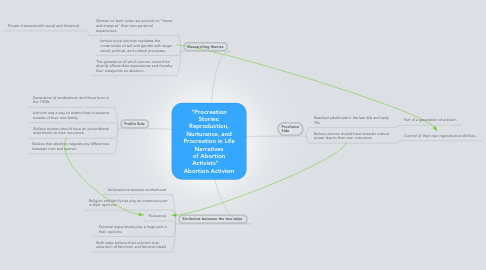 "Mind Map: ""Procreation Stories: Reproduction, Nurturance, and Procreation in Life Narratives of Abortion Activists""     Abortion Activism"