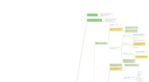 Mind Map: Blue Ocean Shift Summary