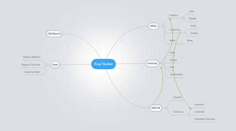 Mind Map: Keg Tracker