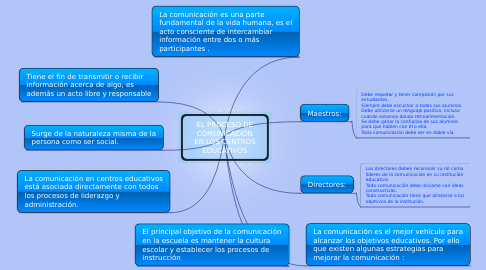 Mind Map: EL PROCESO DE COMUNICACIÓN EN LOS CENTROS EDUCATIVOS