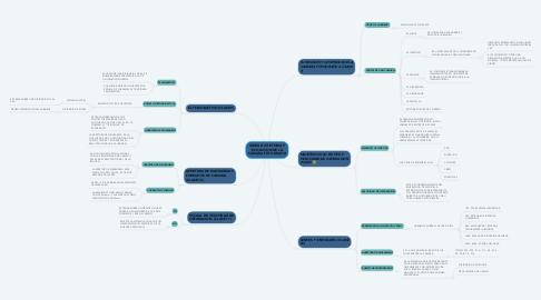 Mind Map: UNIDAD 2 HISTORIA Y EVOLUVION DE LA CAMARA FOTOGRAFIA