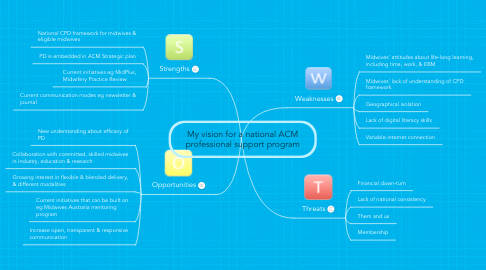 Mind Map: My vision for a national ACM professional support program