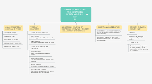 Mind Map: CHEMICAL REACTIONS AND EQUATIONS BY NSA VARSHINI  10D  17