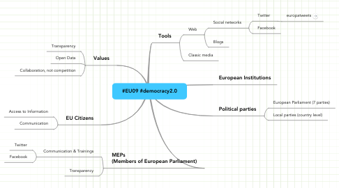 Mind Map: #EU09 #democracy2.0