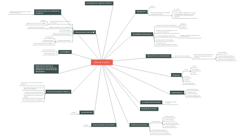 Mind Map: Éléments à auditer