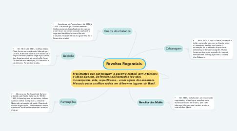 Mind Map: Revoltas Regenciais.