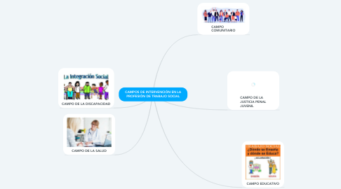 Mind Map: CAMPOS DE INTERVENCIÓN EN LA PROFESIÓN DE TRABAJO SOCIAL