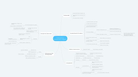 Mind Map: Cosmovisón y pensamiento indigena