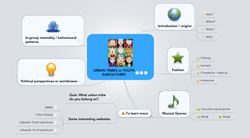 Mind Map: URBAN TRIBES or YOUTHSUBCULTURES