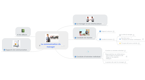 Mind Map: La communication du manager